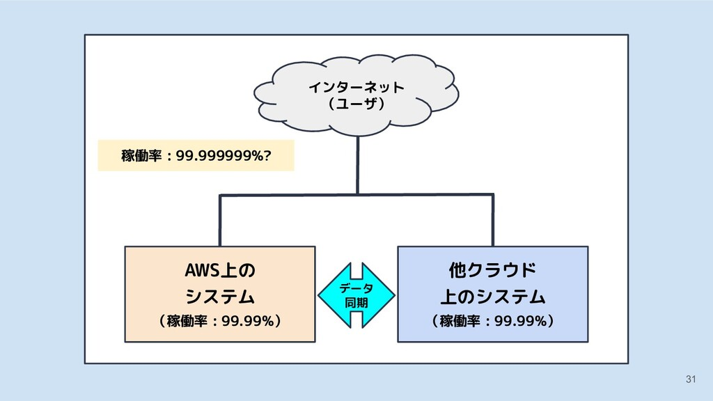 31 他クラウド 上のシステム AWS上の システム (稼働率 : 99.99%) 他クラウド...