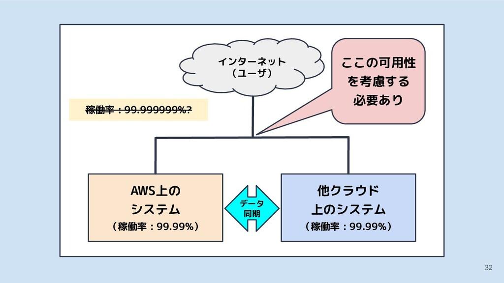 32 他クラウド 上のシステム AWS上の システム (稼働率 : 99.99%) 他クラウド...