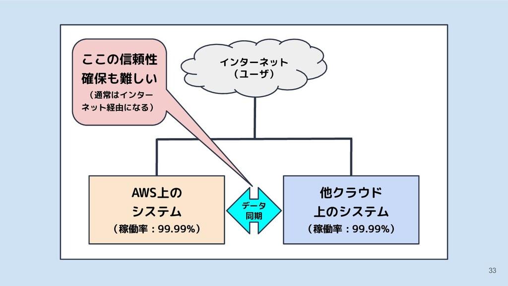 33 他クラウド 上のシステム AWS上の システム (稼働率 : 99.99%) 他クラウド...