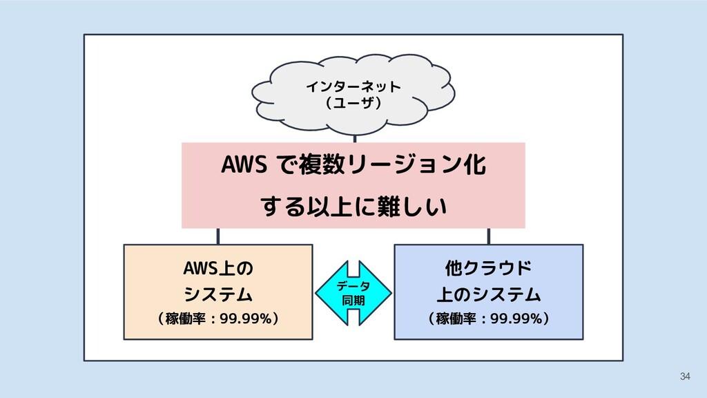 34 他クラウド 上のシステム AWS上の システム (稼働率 : 99.99%) 他クラウド...