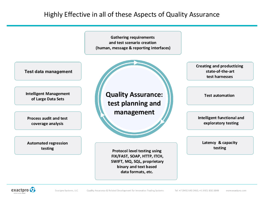Highly Effective in all of these Aspects of Qua...