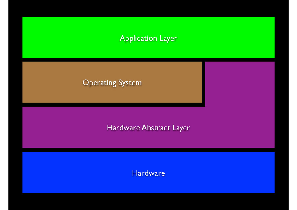 Application Layer Operating System Hardware Abs...