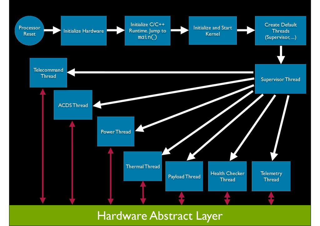 Processor Reset Initialize Hardware Initialize ...