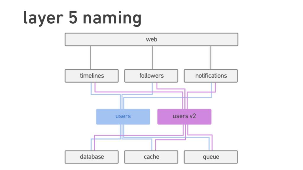 layer 5 naming