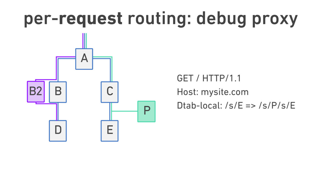 per-request routing: debug proxy GET / HTTP/1.1...