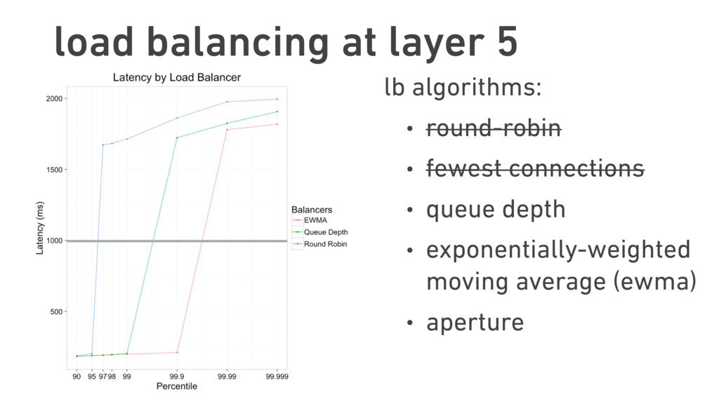 lb algorithms: • round-robin • fewest connectio...