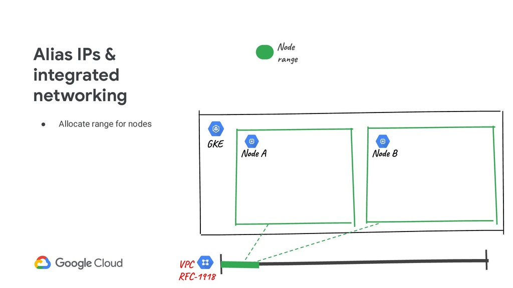 ● Allocate range for nodes Alias IPs & integrat...