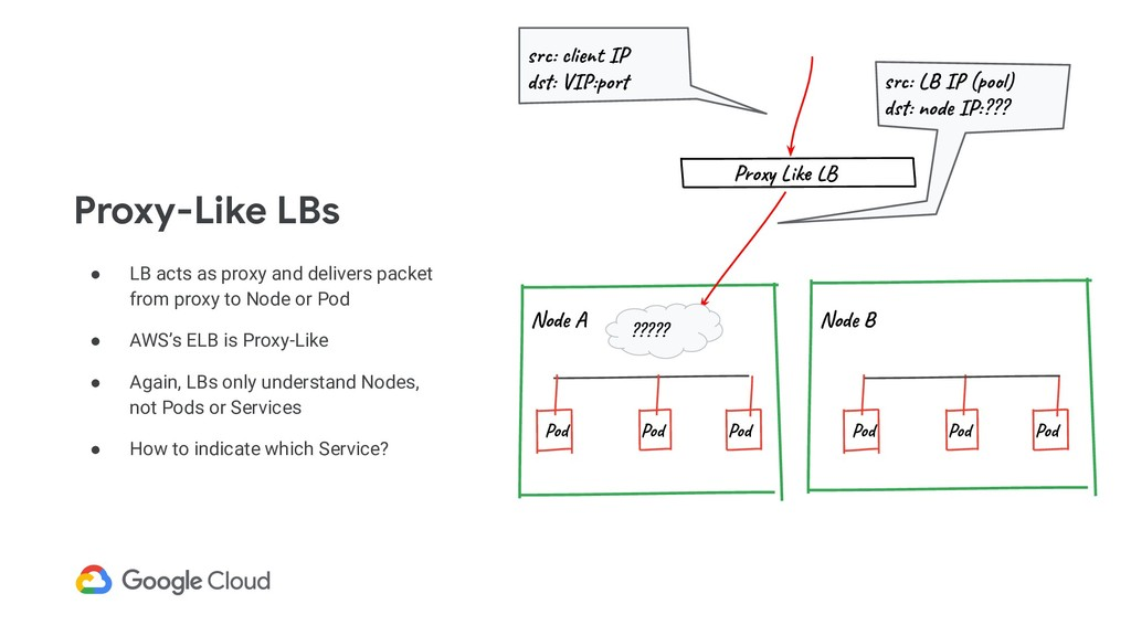 ● LB acts as proxy and delivers packet from pro...