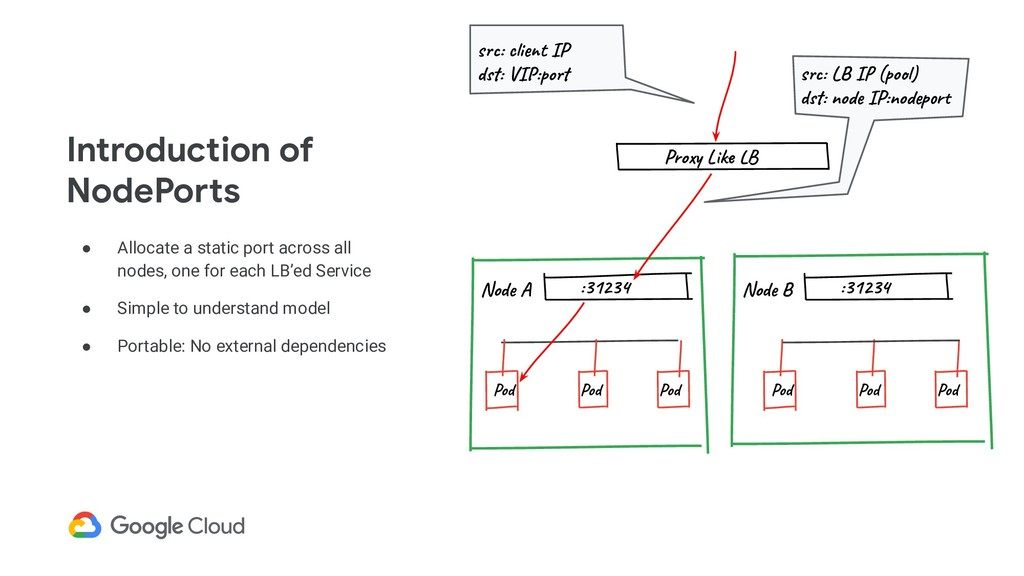 ● Allocate a static port across all nodes, one ...