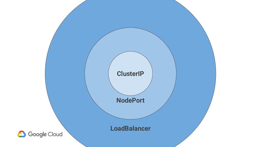 LoadBalancer NodePort ClusterIP