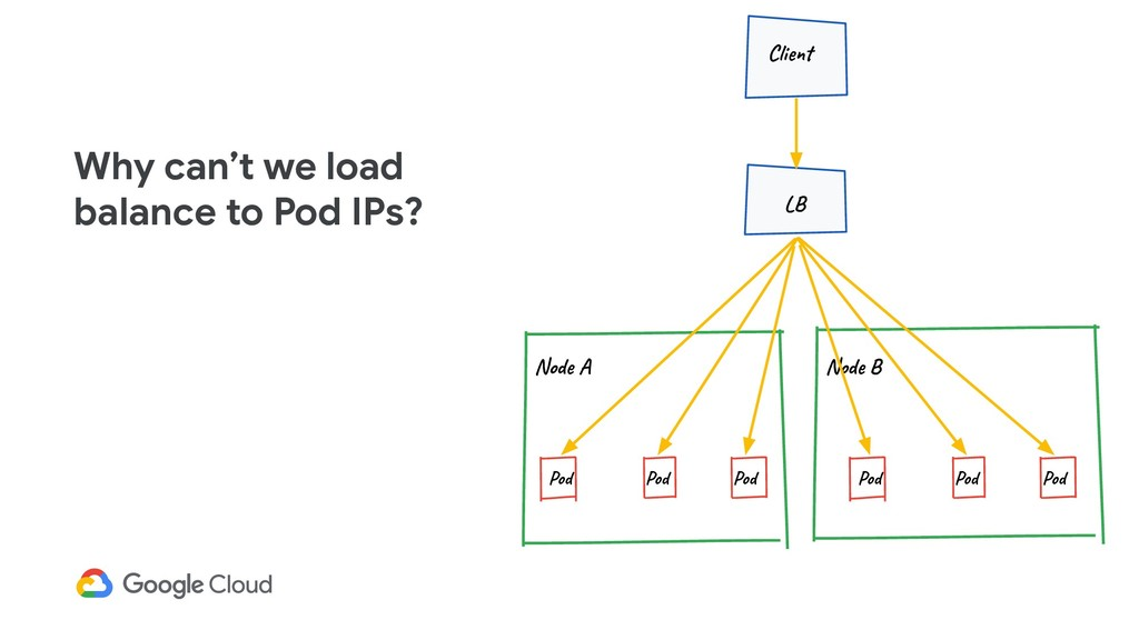 Why can't we load balance to Pod IPs? Node A Po...