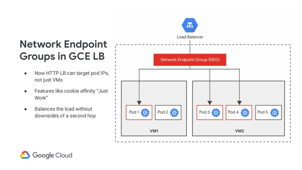 ● Now HTTP LB can target pod IPs, not just VMs ...