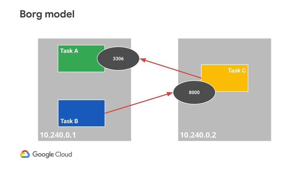 Borg model 10.240.0.1 10.240.0.2 Task A 3306 Ta...