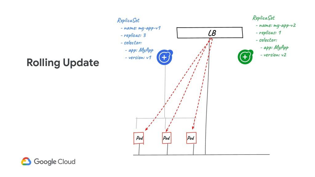 Rolling Update Pod Pod Pod ReplicaSet - name: m...