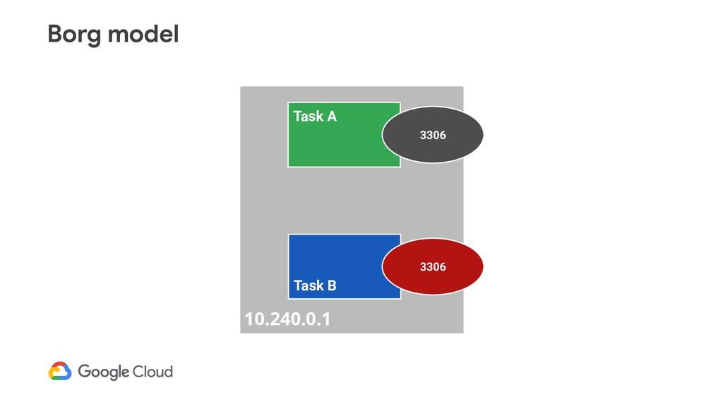 Borg model 10.240.0.1 Task A 3306 Task B 3306