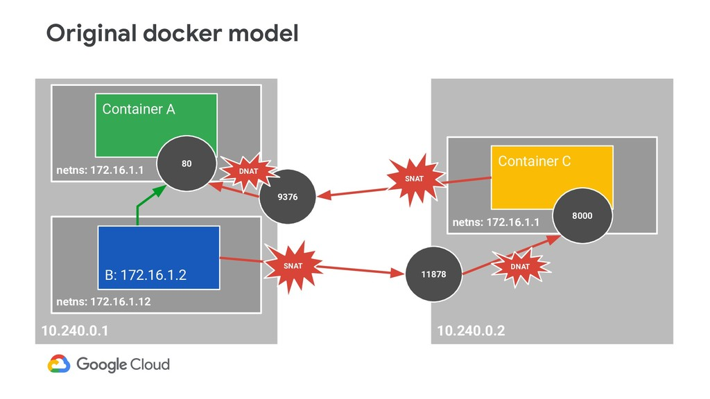 10.240.0.2 netns: 172.16.1.1 Container C 8000 1...