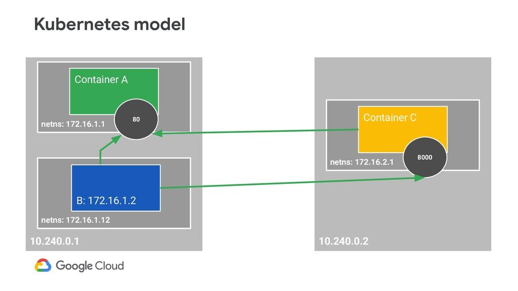 10.240.0.2 netns: 172.16.2.1 Container C 8000 1...