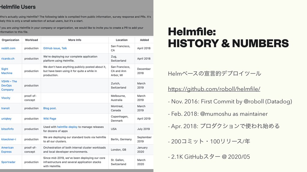 Helmfile: HISTORY & NUMBERS HelmϕʔεͷએݴతσϓϩΠπʔϧ h...