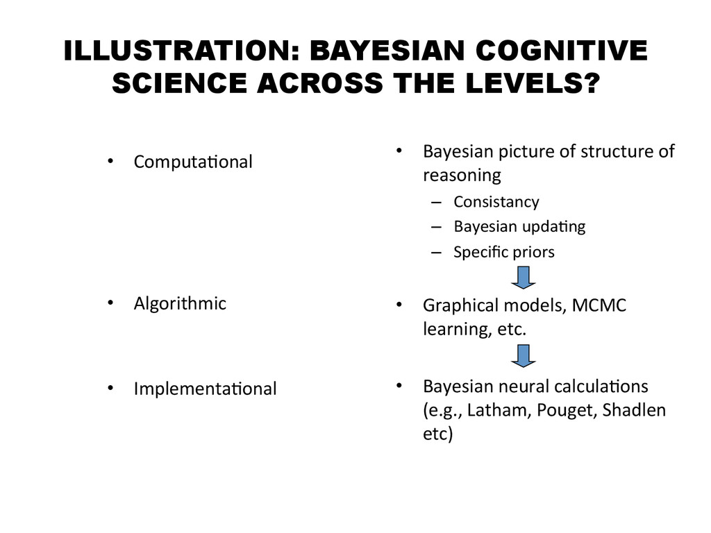 ILLUSTRATION: BAYESIAN COGNITIVE SCIENCE ACROSS...