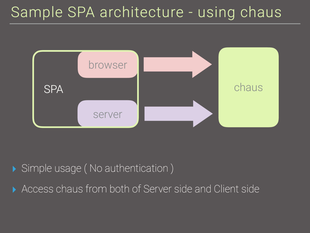Sample SPA architecture - using chaus ▸ Simple ...