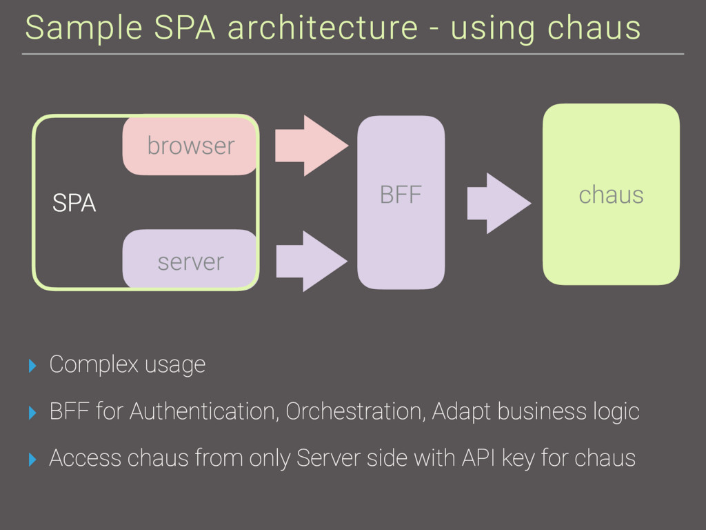 Sample SPA architecture - using chaus ▸ Complex...