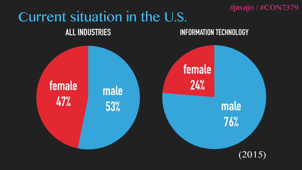 ALL INDUSTRIES female 47% male 53% INFORMATION ...