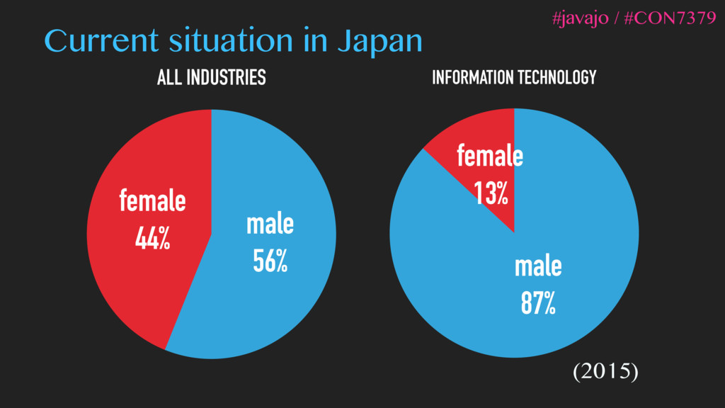 ALL INDUSTRIES female 44% male 56% INFORMATION ...