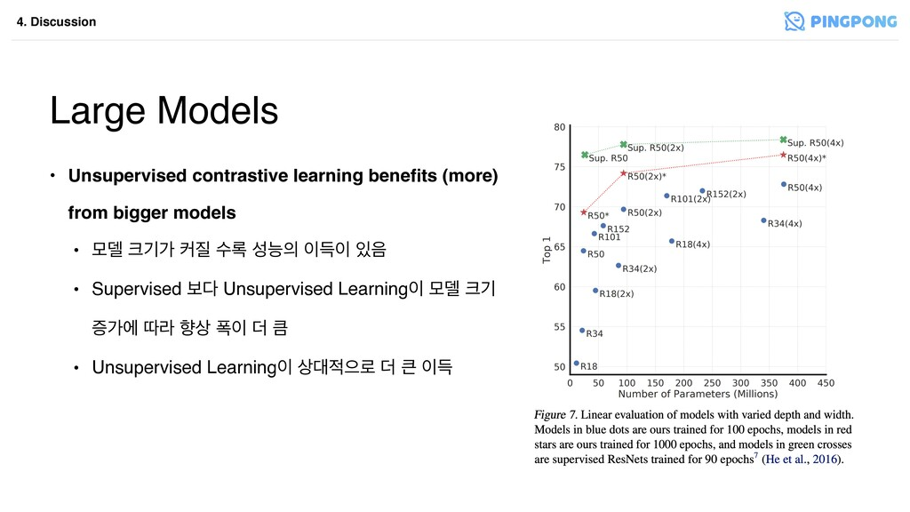 4. Discussion Large Models • Unsupervised contr...