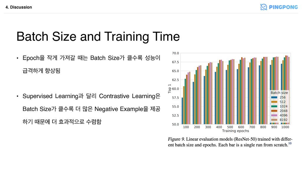 4. Discussion Batch Size and Training Time • Ep...
