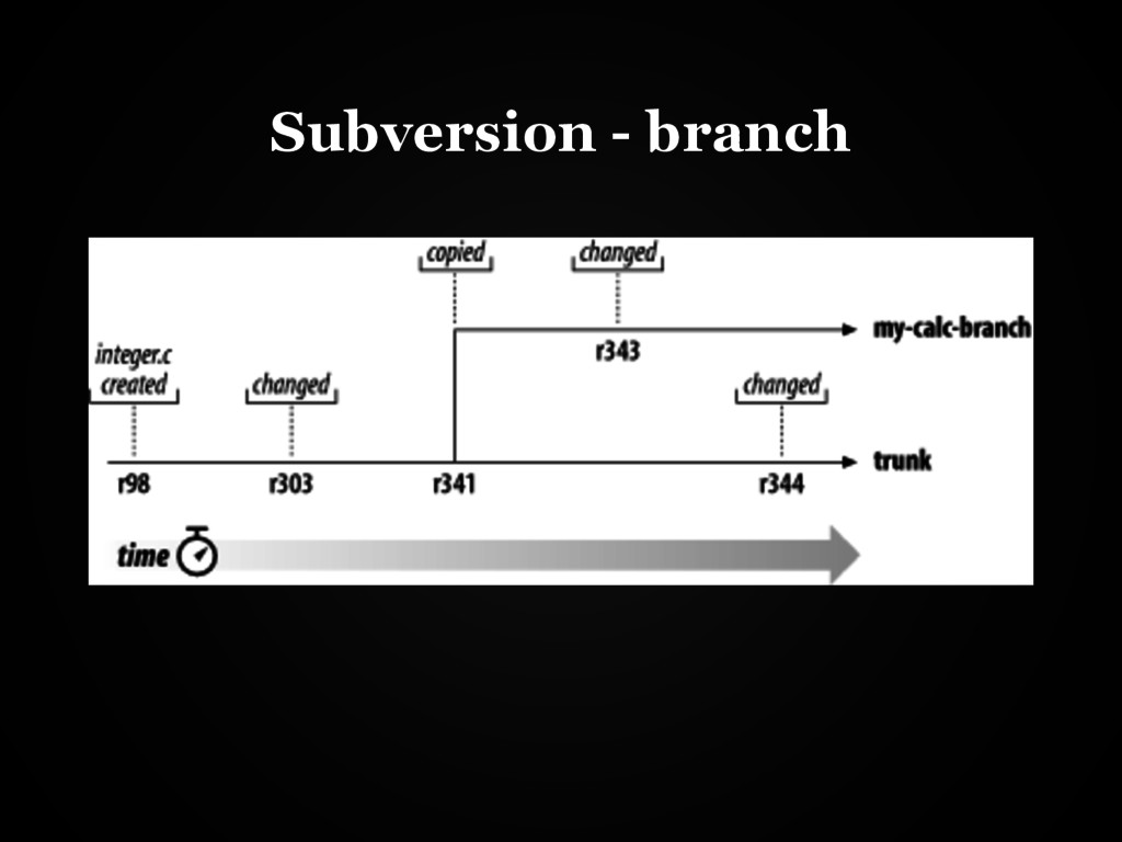 Subversion - branch