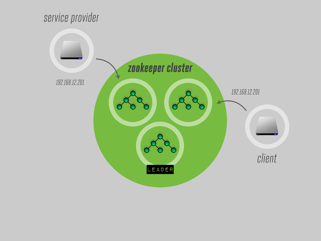 leader zookeeper cluster service provider 192.1...