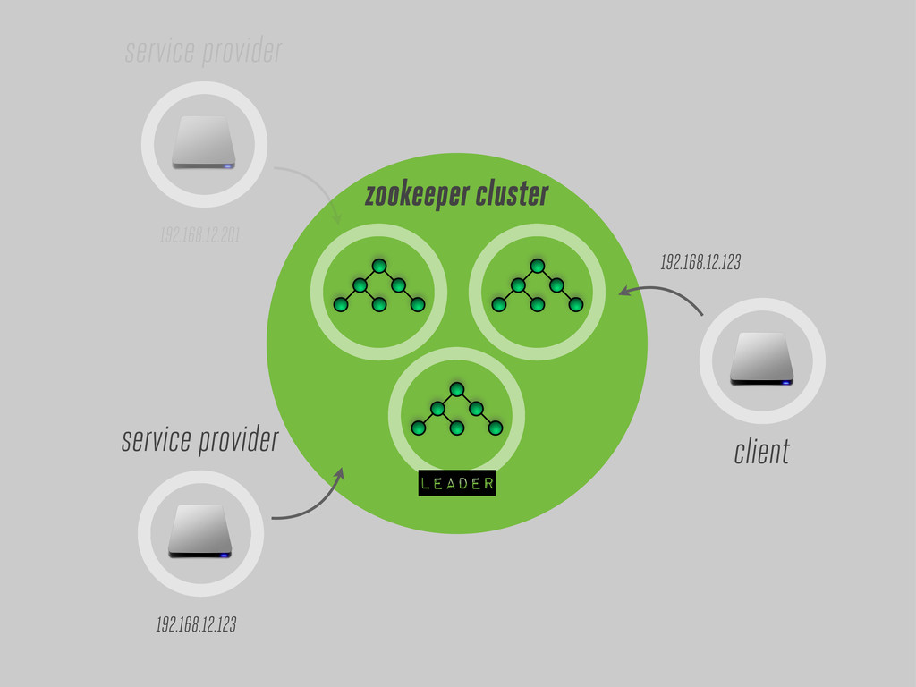 leader zookeeper cluster client service provide...
