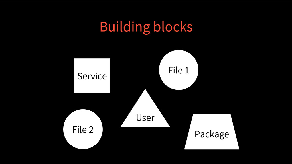 Service File 1 User File 2 Package Building blo...