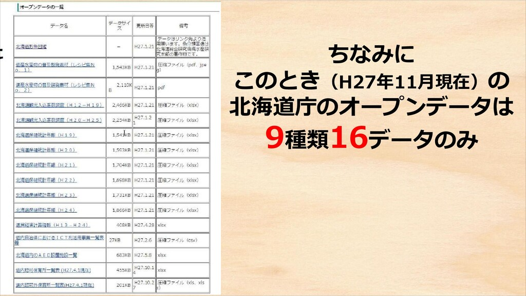 CC-BY 4.0 ちなみに このとき(H27年11月現在)の 北海道庁のオープンデータは 9...