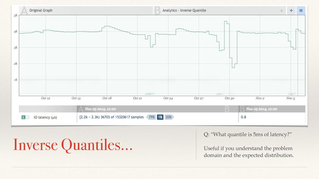 """Lorem Ipsum Dolor Inverse Quantiles… Q: """"What q..."""