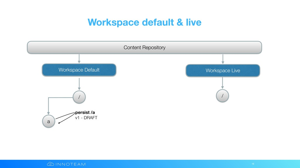 Workspace default & live 16 Content Repository ...
