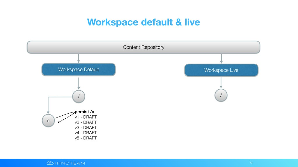 Workspace default & live 17 Content Repository ...