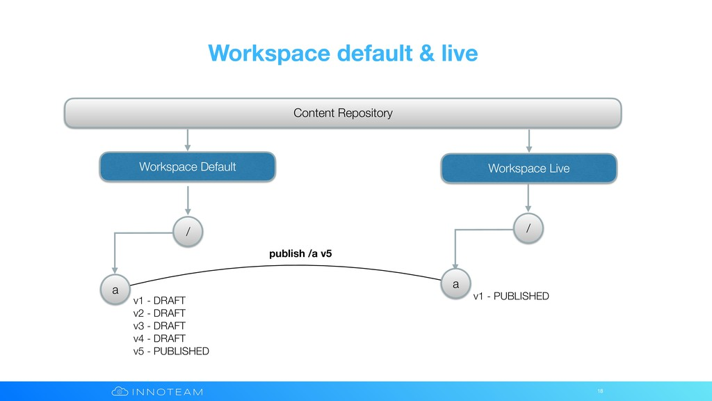 Workspace default & live 18 Content Repository ...