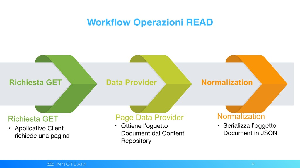 30 Richiesta GET Data Provider Normalization Ri...