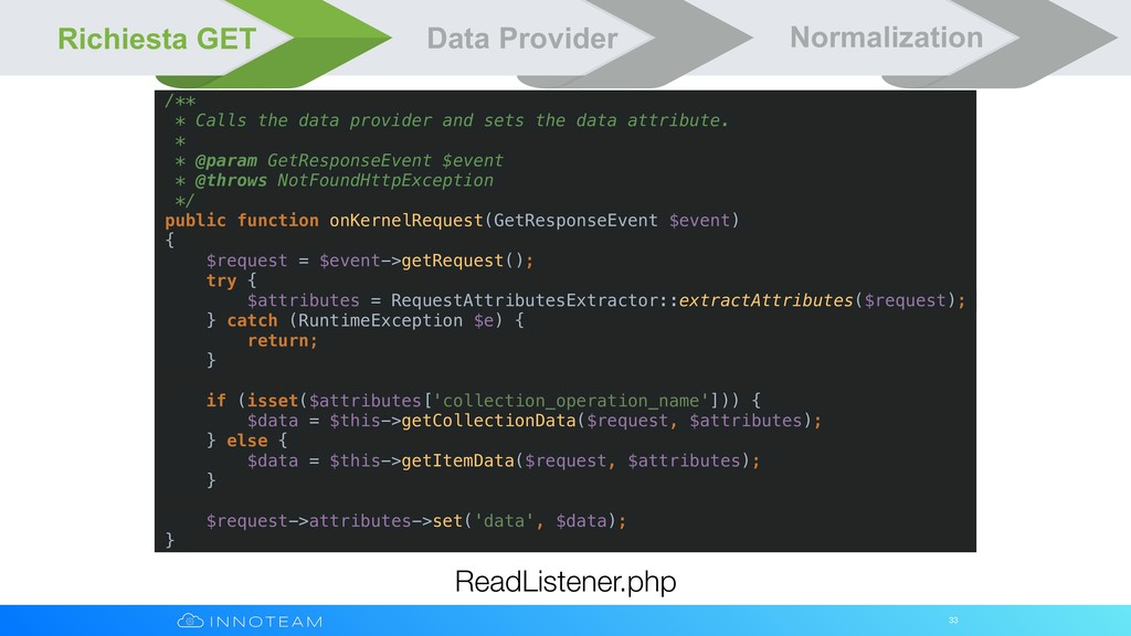 33 ReadListener.php Richiesta GET Data Provider...