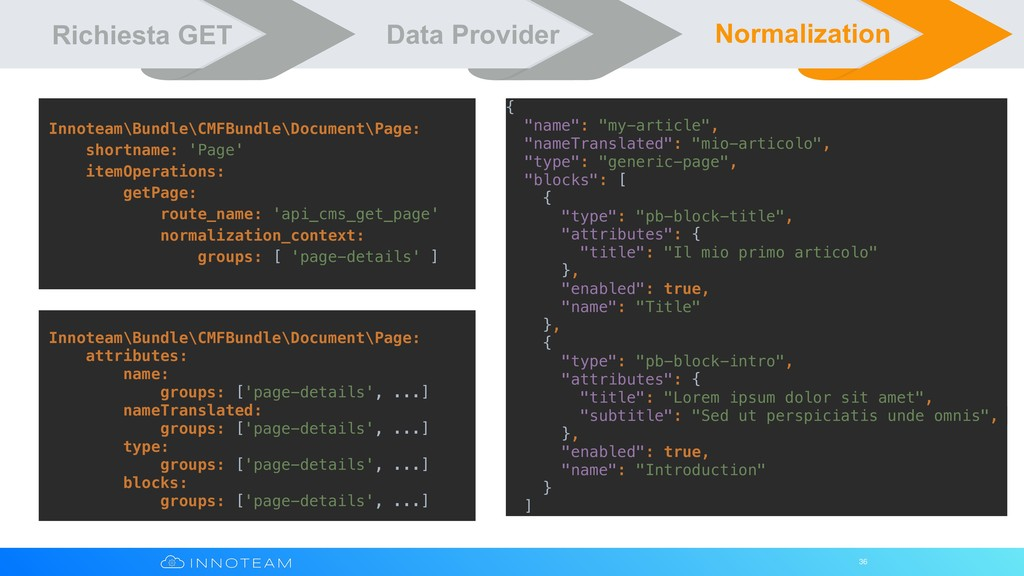 36 Richiesta GET Data Provider Normalization In...