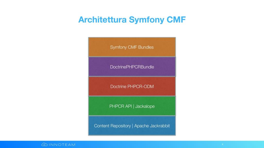 Architettura Symfony CMF 8 Content Repository |...