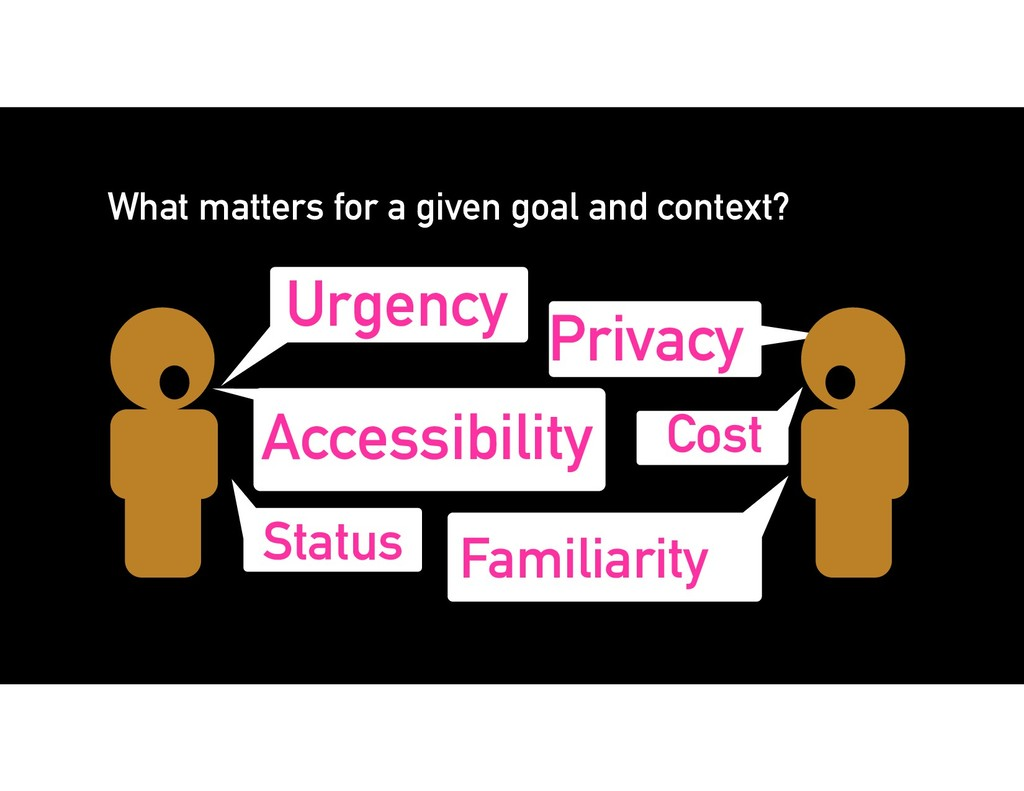 What matters for a given goal and context? Urge...