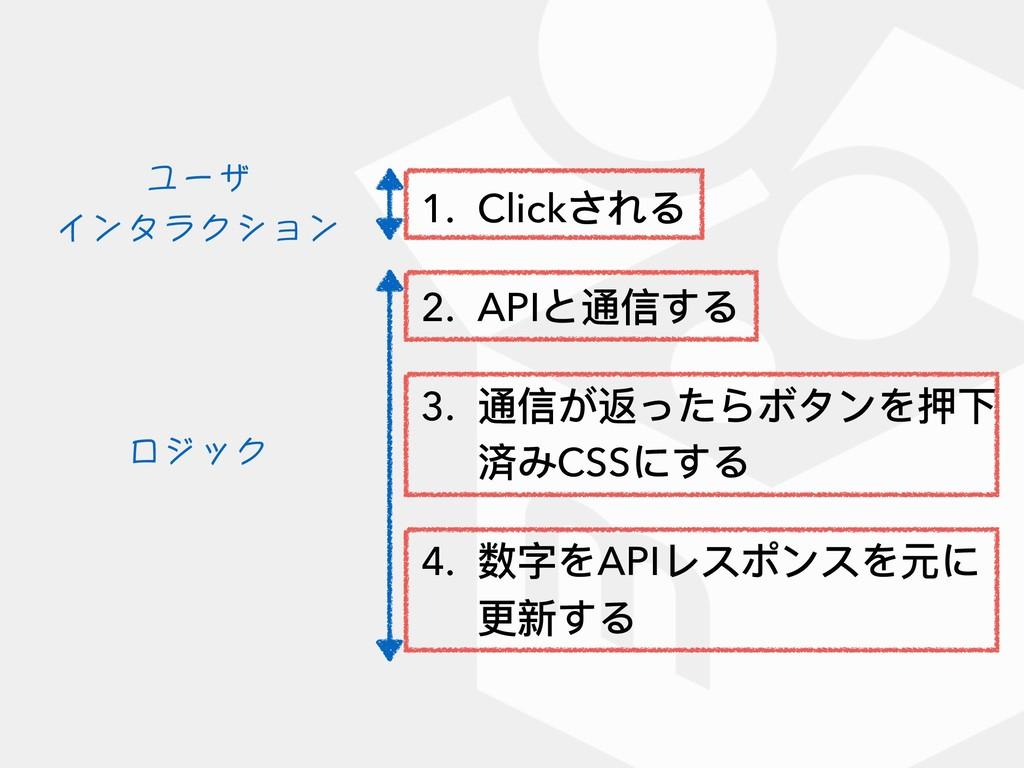 1. Clickされる 2. APIと通信する 3. 通信が返ったらボタンを押下 済みCSSに...