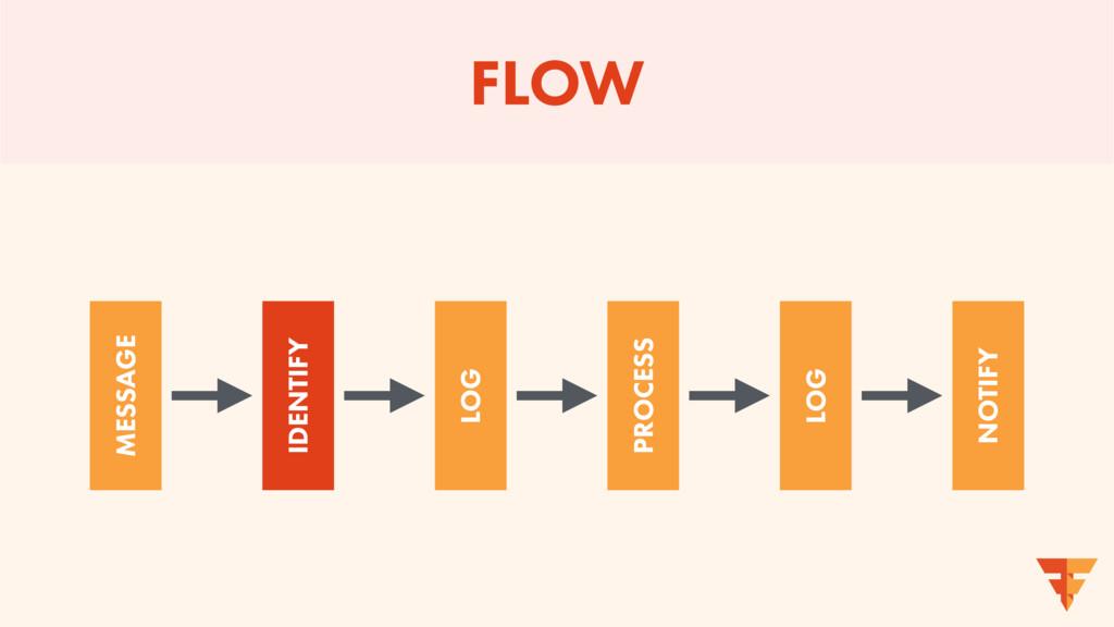 FLOW MESSAGE IDENTIFY LOG PROCESS LOG NOTIFY