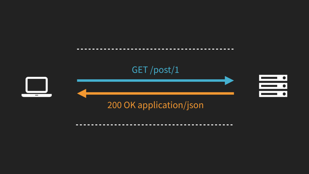 Ȑ GET /post/1 200 OK application/json