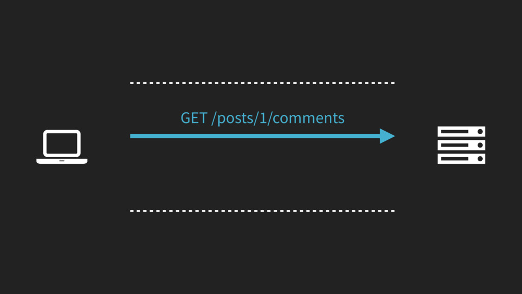Ȑ GET /posts/1/comments