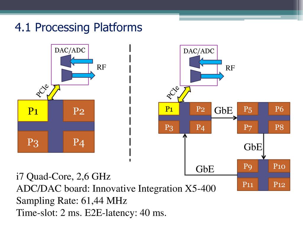 DAC/ADC 4.1 Processing Platforms P1 P2 P4 P3 P1...