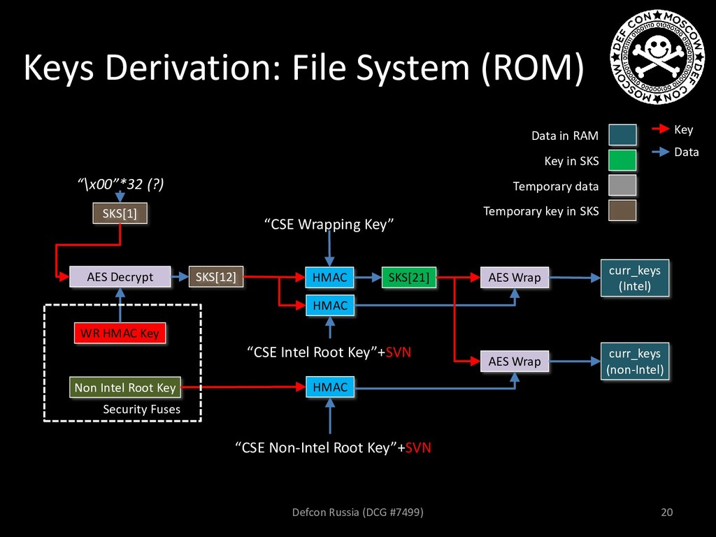 Keys Derivation: File System (ROM) AES Decrypt ...