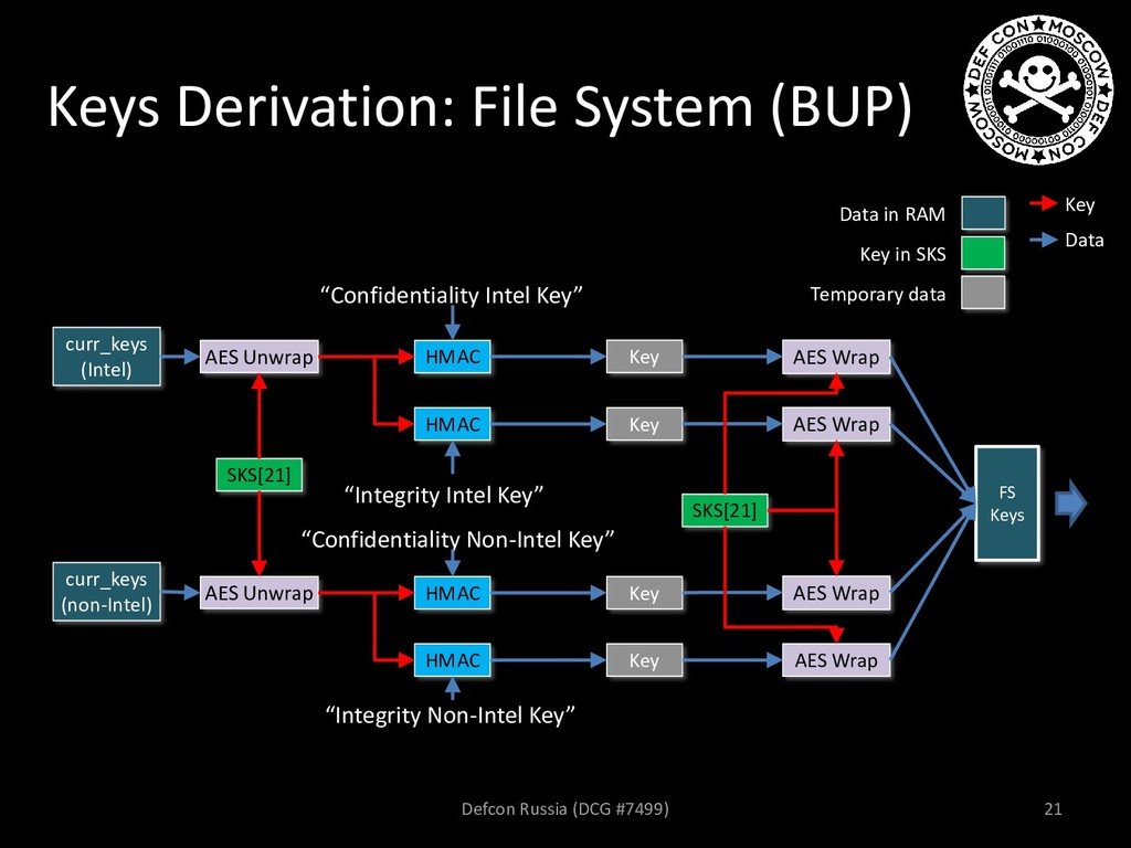 Keys Derivation: File System (BUP) curr_keys (I...
